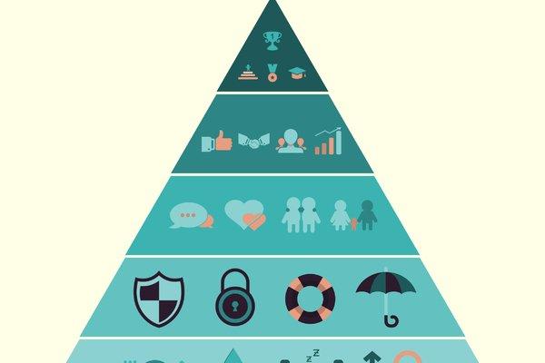La pyramide de Maslow : la théorie des besoins
